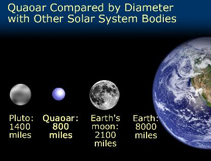 Quaoar Compared by Diameter